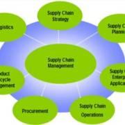 马叔|供应链及质量管理系列课程